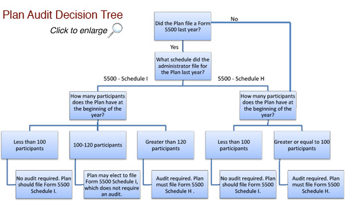 ERISA Plan Audit Decision Tree