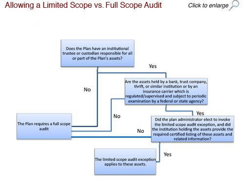Limited Scope Audit